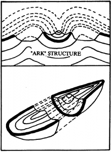 """Bogus """"Noah's Ark"""" from Turkey Exposed as a Common Geologic Structure (Collins and Fasold-1996)"""