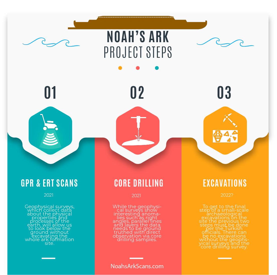 Noah's ark project steps